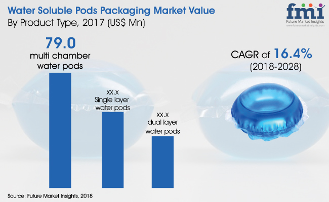 water-soluble-pods-packaging-market